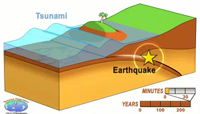 Animation of subduction zone seismic cycle